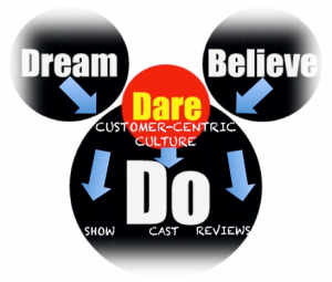 Dream, Believe, Dare, Do -- Customer-Centric Culture